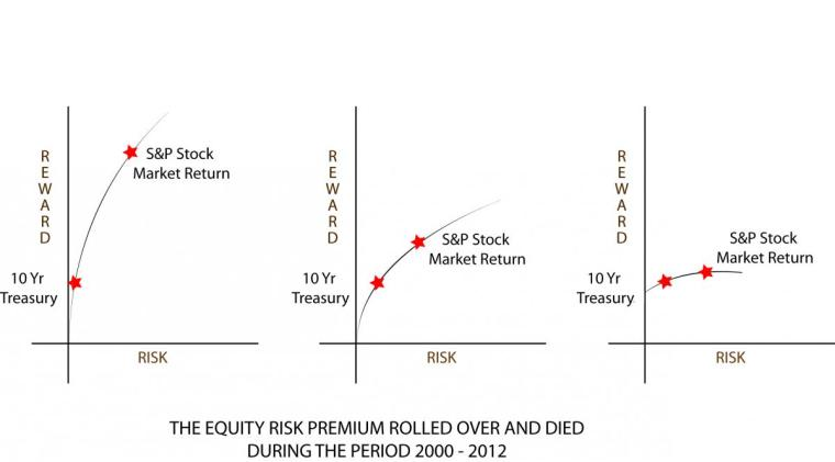 no%20equity%20risk%20premium%202000%20-%202012