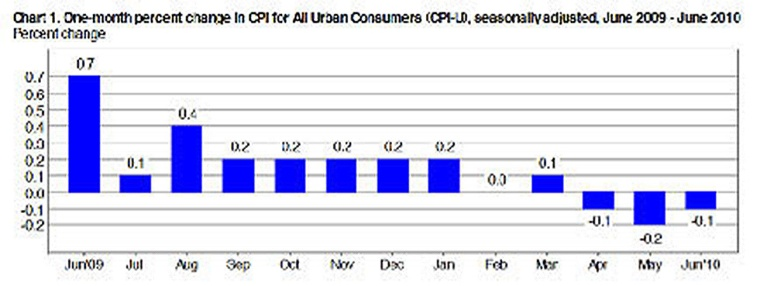 Percent change in CPI